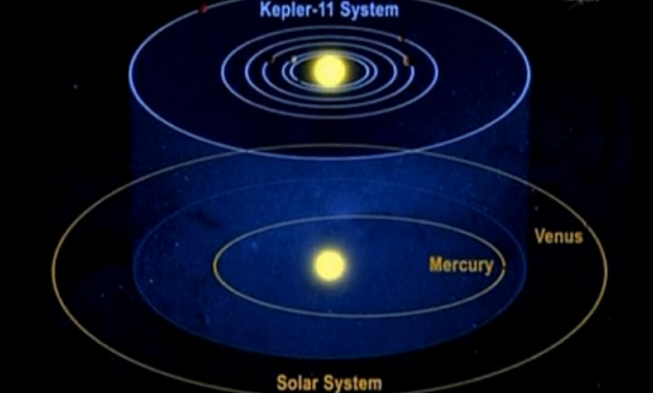 Worldwide Tech & Science: New solar system found. The ...