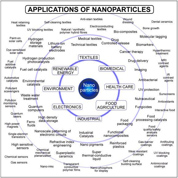 Nanotechnology - Know ...