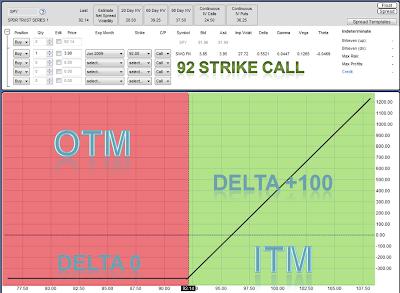 trading options using delta