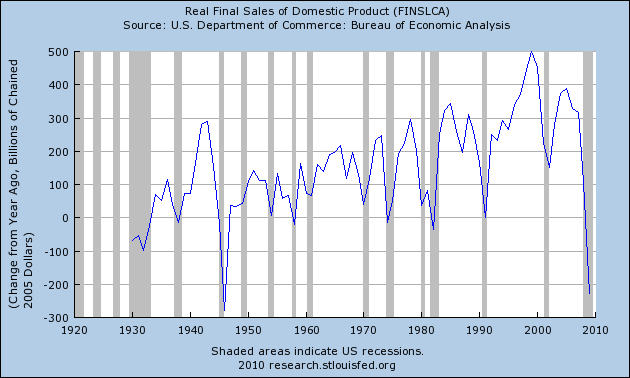 Real Final Sales of Domestic Products