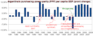 Argentina's purchasing-power-parity (PPP) per capita GDP (percent  change)