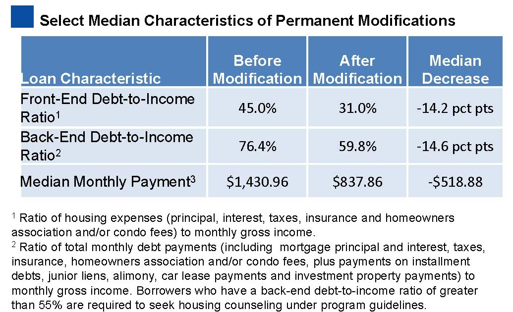 Calculated Risk Hamp Debt To Income Ratios Of Permanent Mods