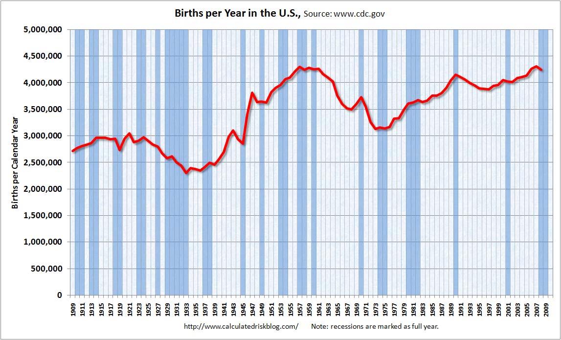calculated risk: u.s. births per year