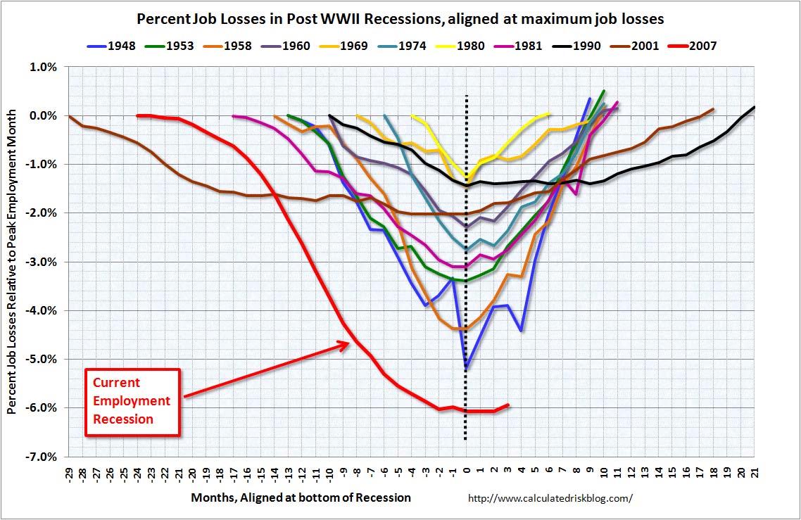 Percent Job Losses in Post WWII Recessions, aligned at maximum job losses