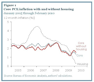 Core PCE Inflation with and without housing