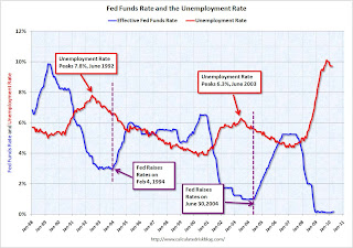 Fed Funds and Unemployment