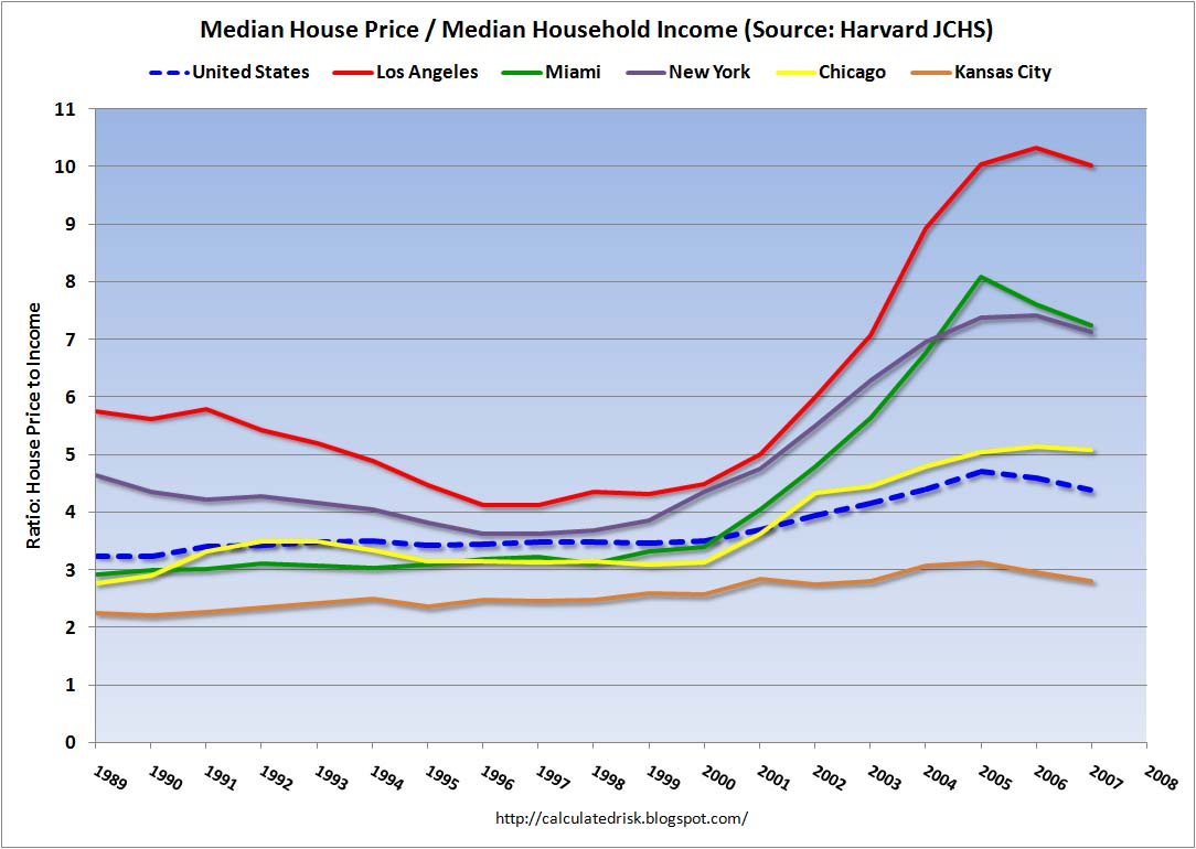 Median House Price to Median Household Income Ratio