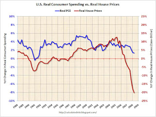 Case-Shiller vs. Personal Consumption Expeditures