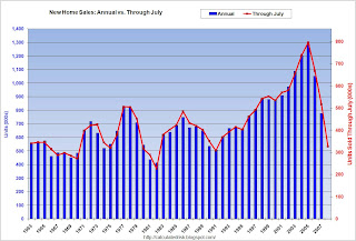 New Home Sales through July