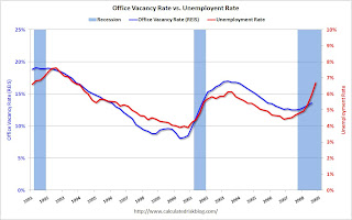 Office Vacancy vs. Unemployment