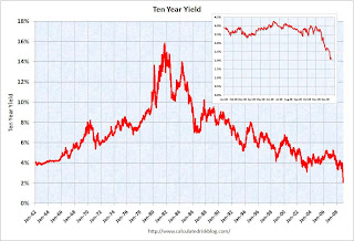 Ten Year yield