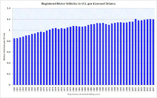 Vehicles Per licensed Driver