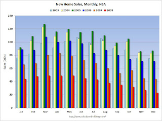 New Home Sales Monthly Not Seasonally Adjusted
