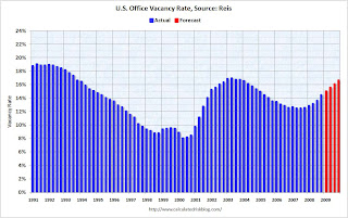 Office Vacancy Forecast