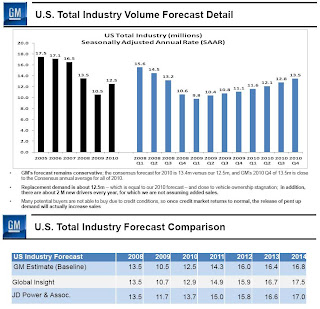 GM Forecast U.S. Vehicle Sales