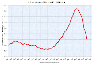 Price-to-Income Ratio