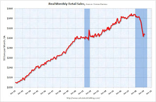 Real Retail Sales
