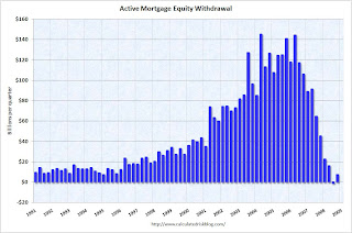 Kennedy Greenspan Active Mortgage Equity Withdrawal