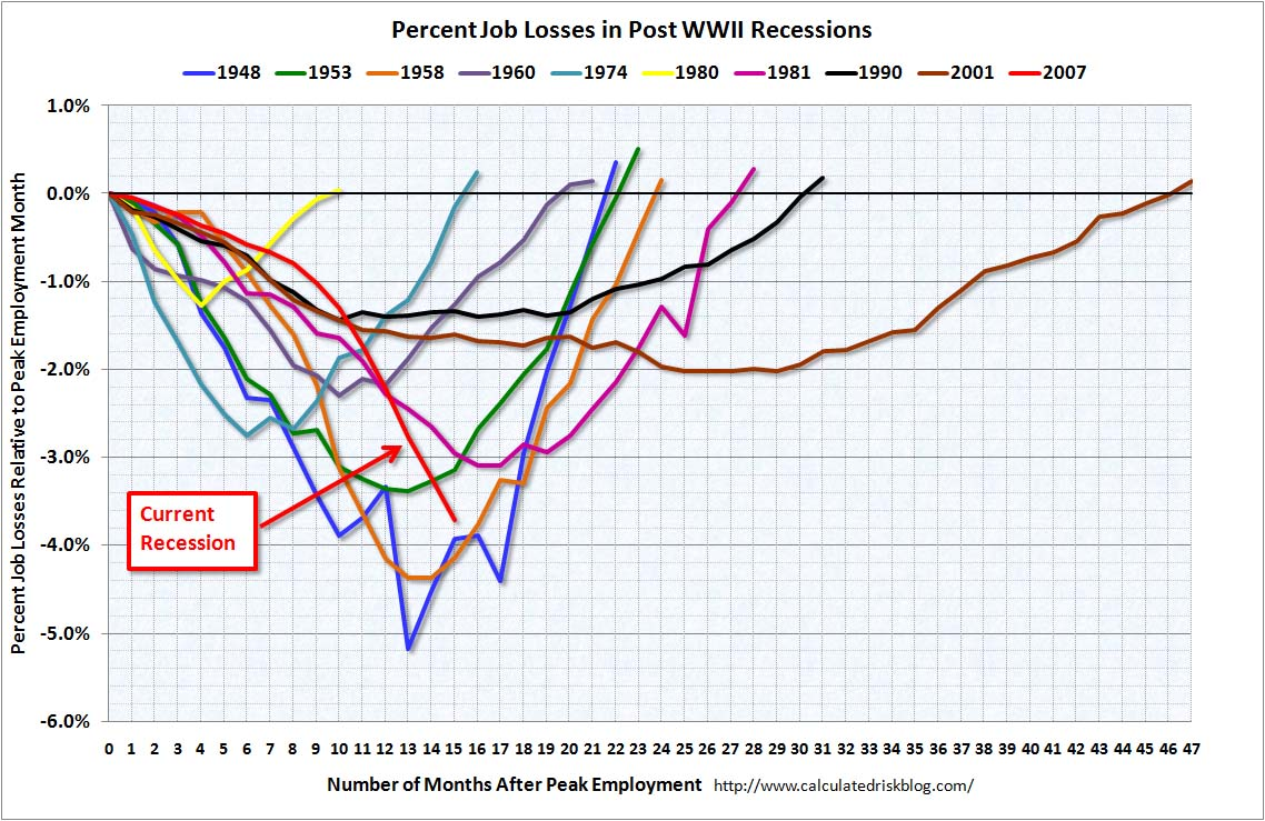 Percent job losses post WWII Recessions