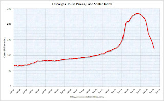 Las Vegas House Prices
