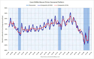 Case-Shiller House Prices Seasonal Adjustment