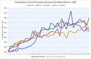Housing Start Recoveries