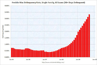 Freddie Mac Delinquency Rate