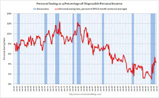 Personal Saving Rate