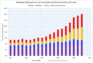 MBA Delinquencies by Periods All Loans