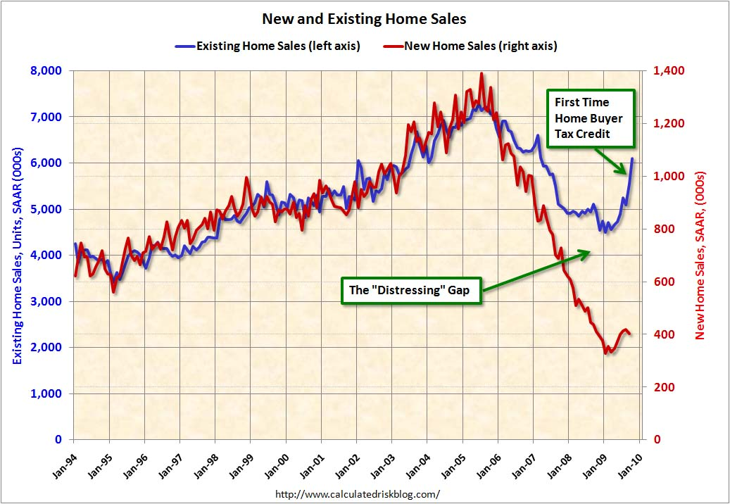 Calculated Risk: Existing Home Sales: Distressing Gap