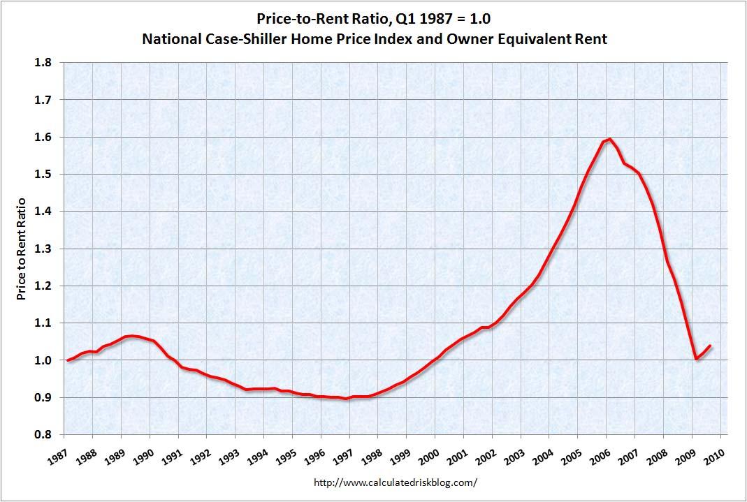 La 'década maravillosa' y la recesión global de 2007-2009