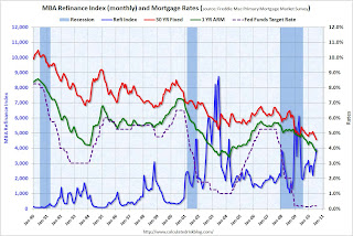 Refinance Activity and Interest Rates