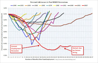 Job Losses during Recessions in USA