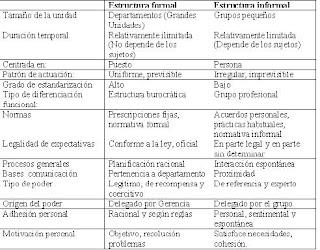 Gestion De Equipos De Trabajo Grupos Formales E Informales