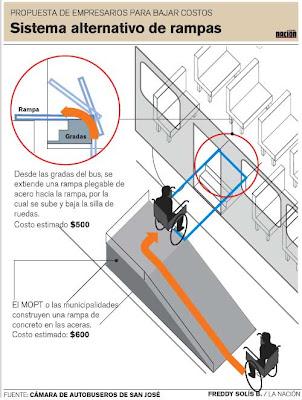 Circulacion vertical for Escalera discapacitados