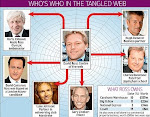 Daily Mail draws a Boris web with David Ross at the centre