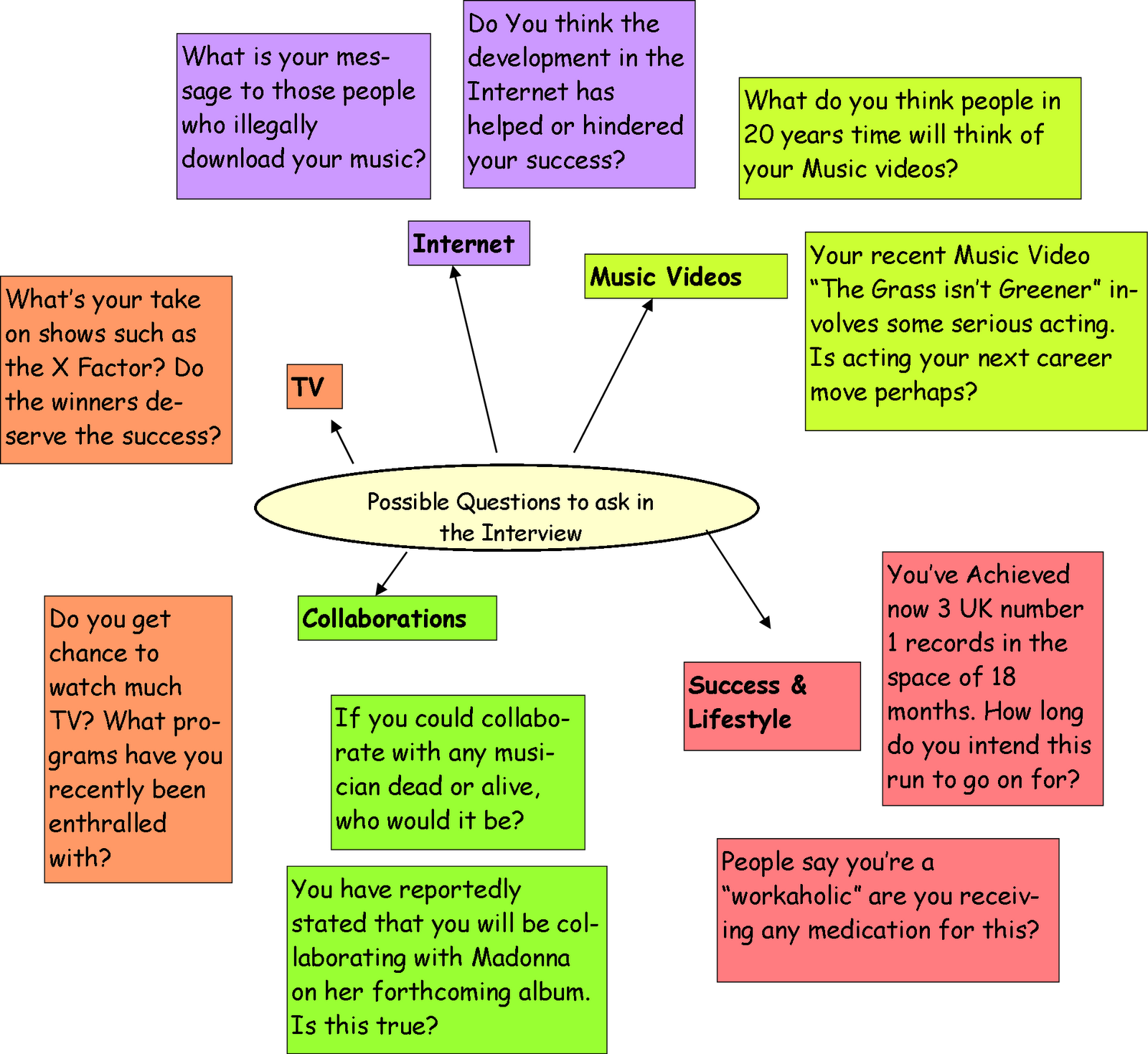 fred s media as coursework what questions to ask in interview