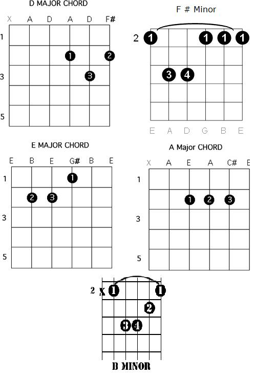 Easy Guitar Chords: Learn how to play I want to be a