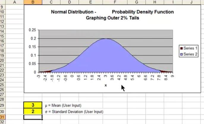 Excel Master Series Blog Graphing the Normal Distribution in Excel