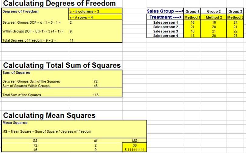 Excel Master Series Blog: ANOVA - Comparing Doing ANOVA in