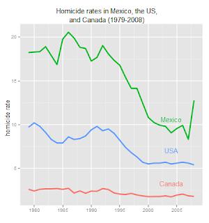Homicide in North America