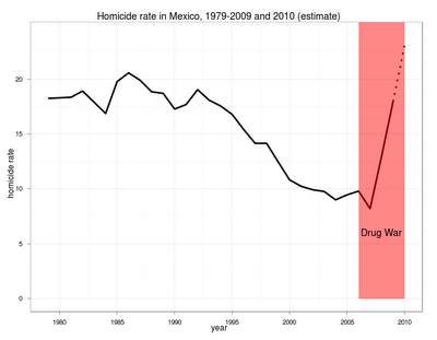 Homicides in Mexico 2006-2009
