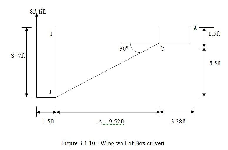 Box Culvert Design Using Visual Basic-6 0 (Part-7) | Engineering Heaven