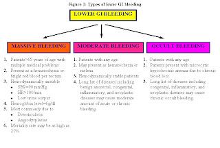 Dr Wesal Lower Gi Bleeding Workup