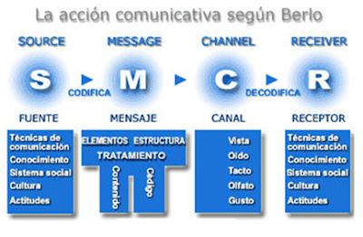 Libro El Proceso De La Comunicacion David Berlo Pdf