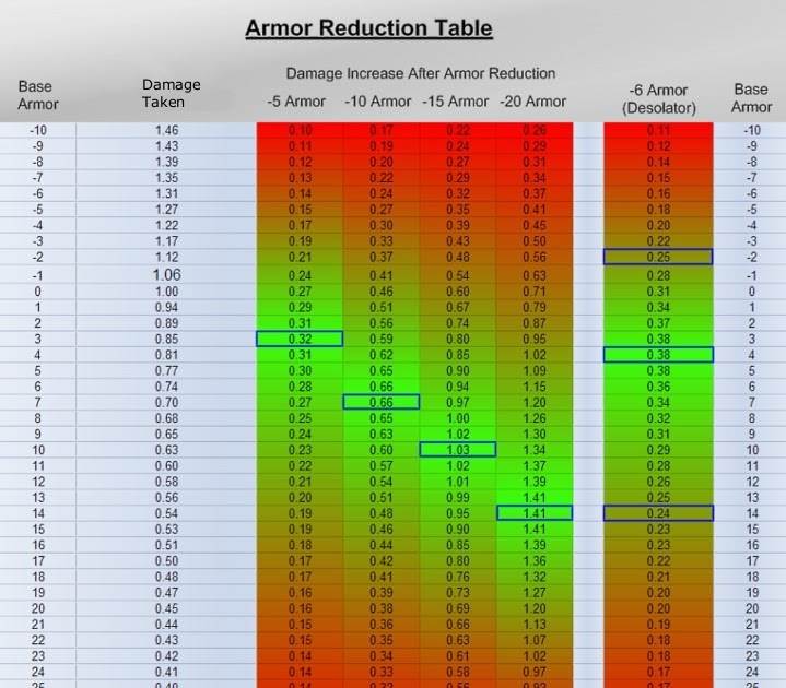 Dota-Utilities: Armor Reduction - Dota-Allstars Guide