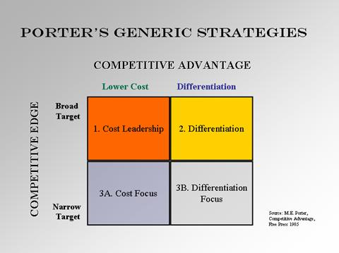 Product strategy options differentiation cost and rapid response