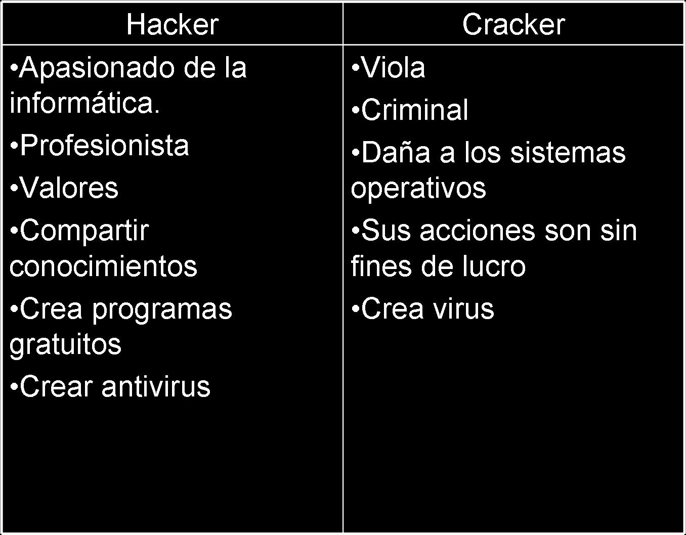 Hackers vs. Crackers: What's the difference?