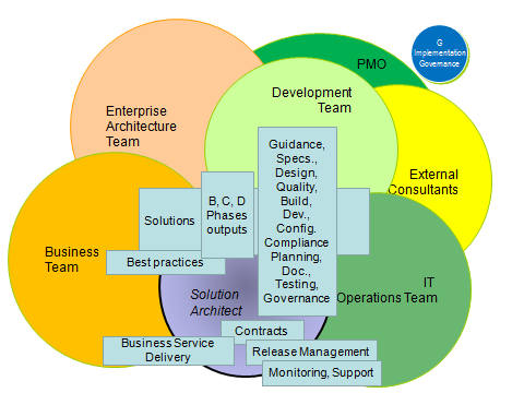 Serge Thorn's IT Blog: The role of the Solution Architect during the
