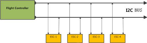 x650 Technical Documents Translation:Problem About I2C Brushless